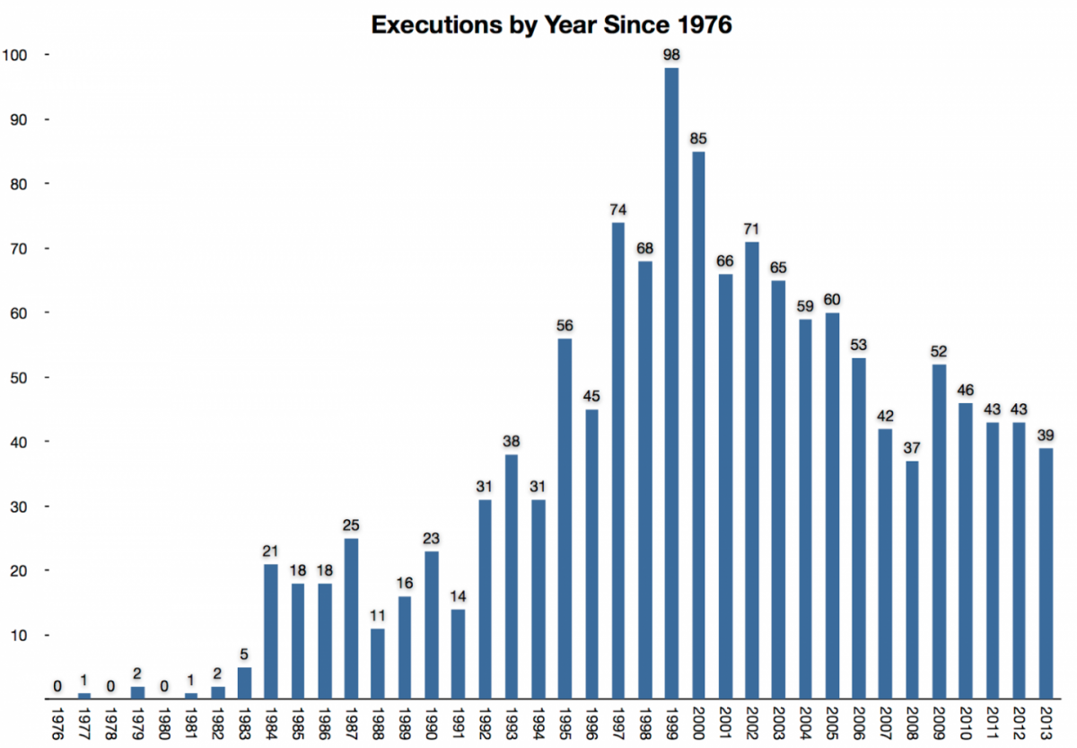 The Death Penalty Information Center reports on the number of executions per year in the United States (chart courtesy of DPIC).