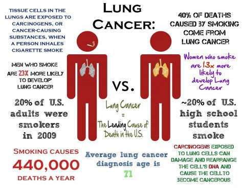 Higher Chance of getting Lung Cancer Growing