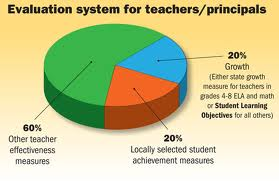 The breakdown of the evaluating system for the SLO Tests