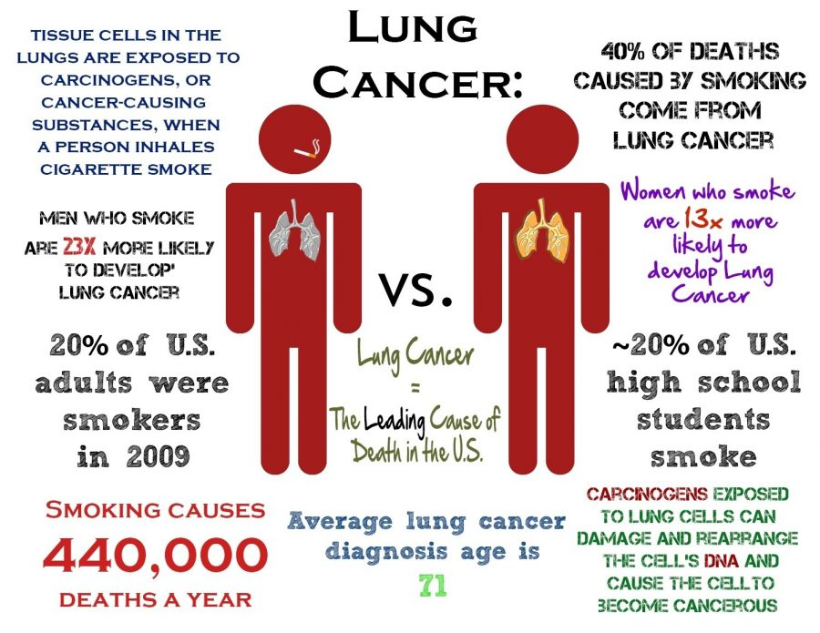 Higher+Chance+of+getting+Lung+Cancer+Growing